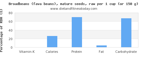vitamin k and nutritional content in broadbeans